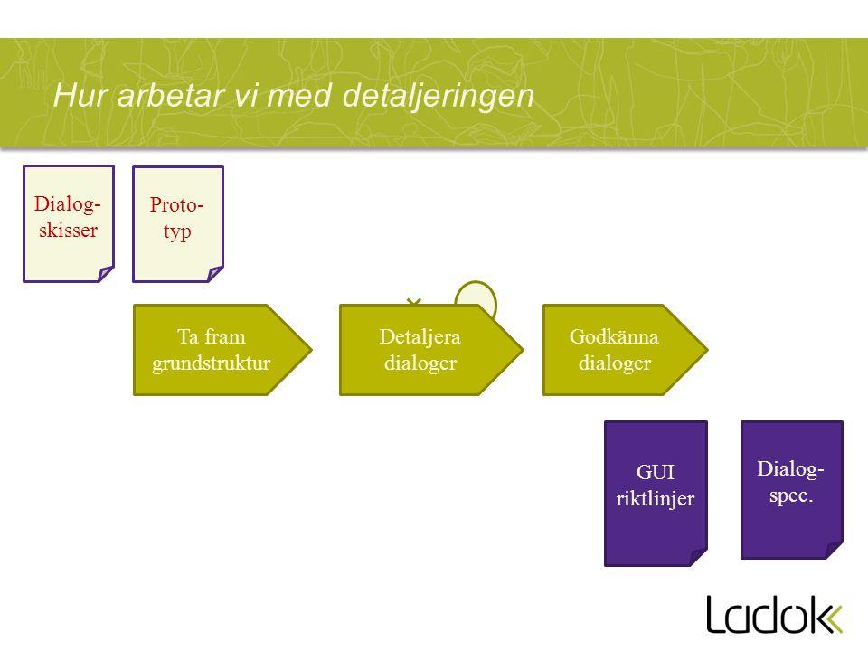 Hur arbetar vi med detaljeringen Ta fram grundstruktur Detaljera dialoger Godkänna dialoger Dialog- spec. GUI riktlinjer Dialog- skisser Proto- typ