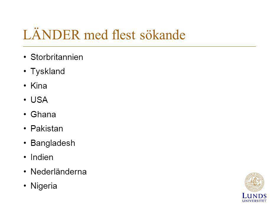 LÄNDER med flest sökande Storbritannien Tyskland Kina USA Ghana Pakistan Bangladesh Indien Nederländerna Nigeria