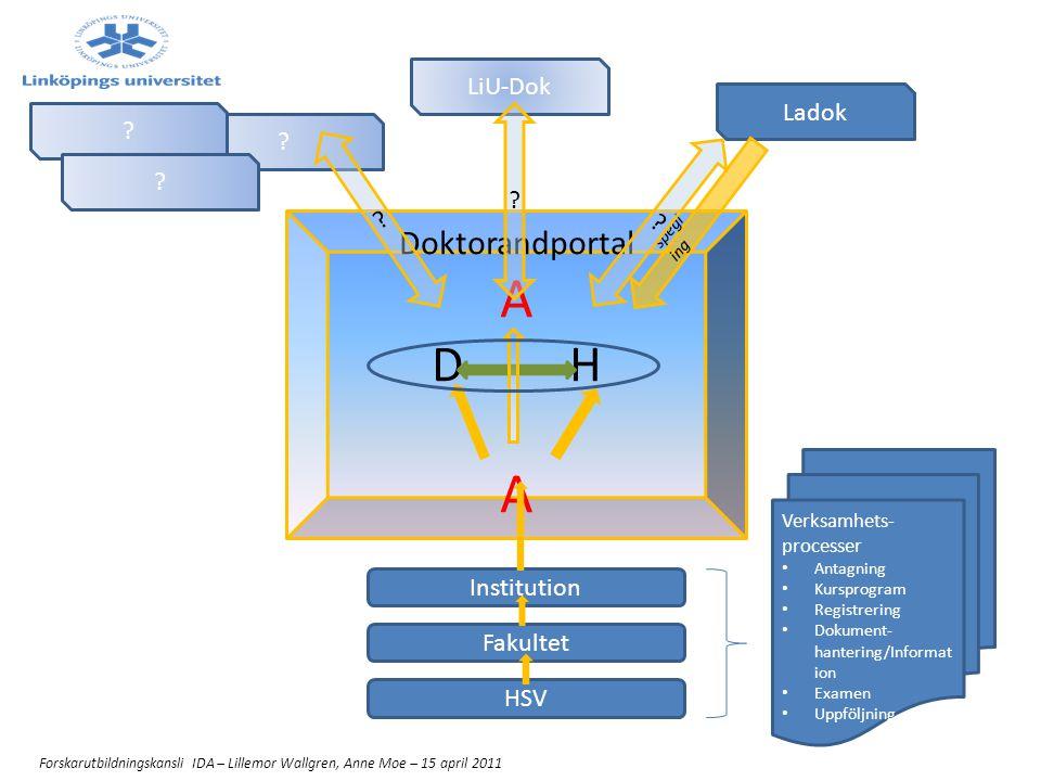 Doktorandportalen Projektet behöver info om – Aktuella handledare som ska ha tillträde (konto) till portalen – Aktiva doktorander som ska ha tillträde (konto) till portalen