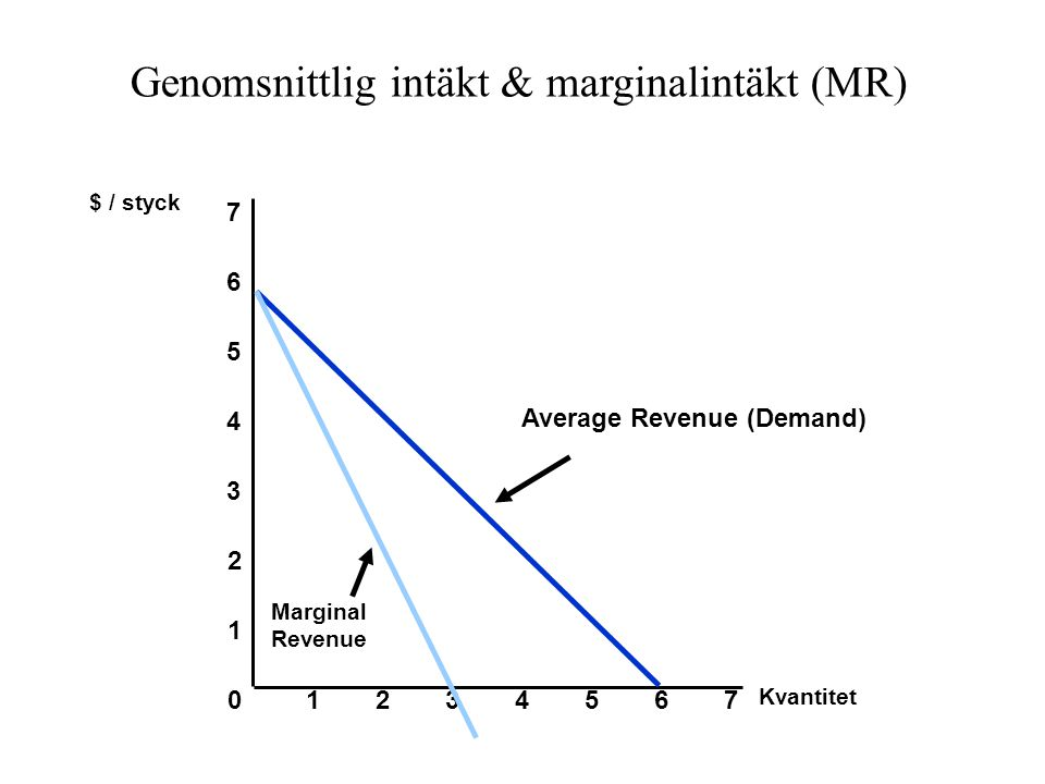 Genomsnittlig intäkt & marginalintäkt (MR) Kvantitet 0 1 2 3 $ / styck 1234567 4 5 6 7 Average Revenue (Demand) Marginal Revenue
