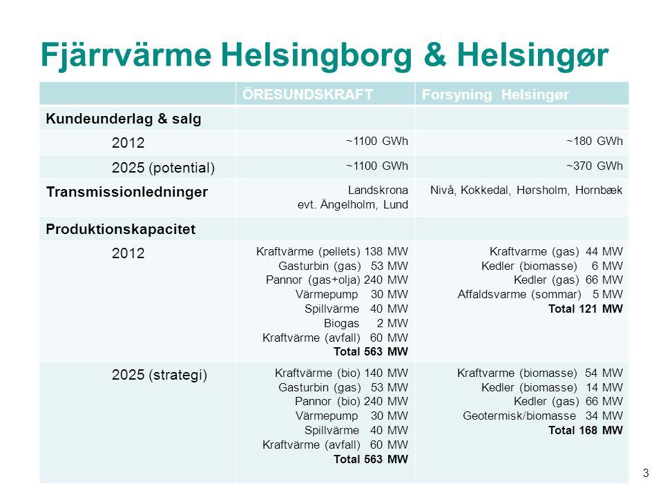 2014-08-19 3 Fjärrvärme Helsingborg & Helsingør ÖRESUNDSKRAFTForsyning Helsingør Kundeunderlag & salg 2012 ~1100 GWh~180 GWh 2025 (potential) ~1100 GW