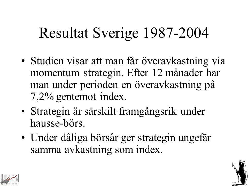 Resultat Sverige 1987-2004 Studien visar att man får överavkastning via momentum strategin. Efter 12 månader har man under perioden en överavkastning