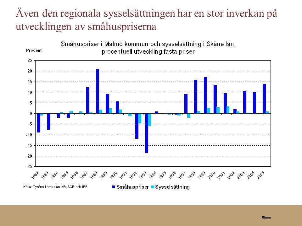 Även den regionala sysselsättningen har en stor inverkan på utvecklingen av småhuspriserna