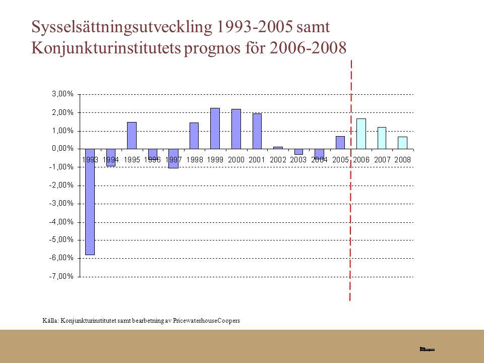 Sysselsättningsutveckling 1993-2005 samt Konjunkturinstitutets prognos för 2006-2008 Källa: Konjunkturinstitutet samt bearbetning av PricewaterhouseCo