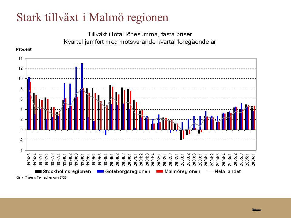 Stark tillväxt i Malmö regionen