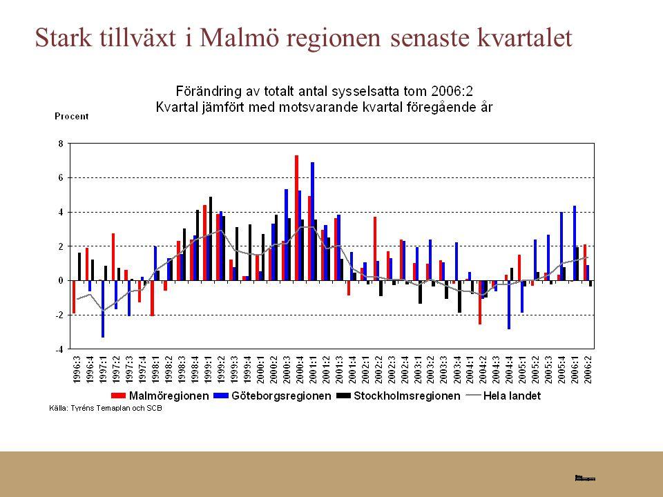 Stark tillväxt i Malmö regionen senaste kvartalet