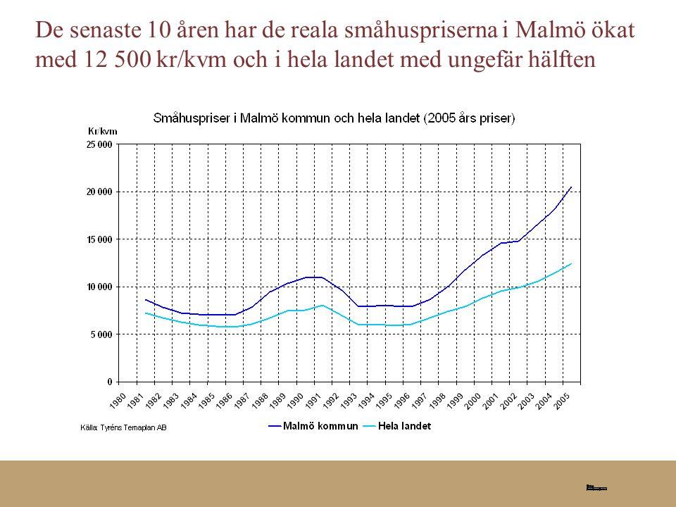 De senaste 10 åren har de reala småhuspriserna i Malmö ökat med 12 500 kr/kvm och i hela landet med ungefär hälften