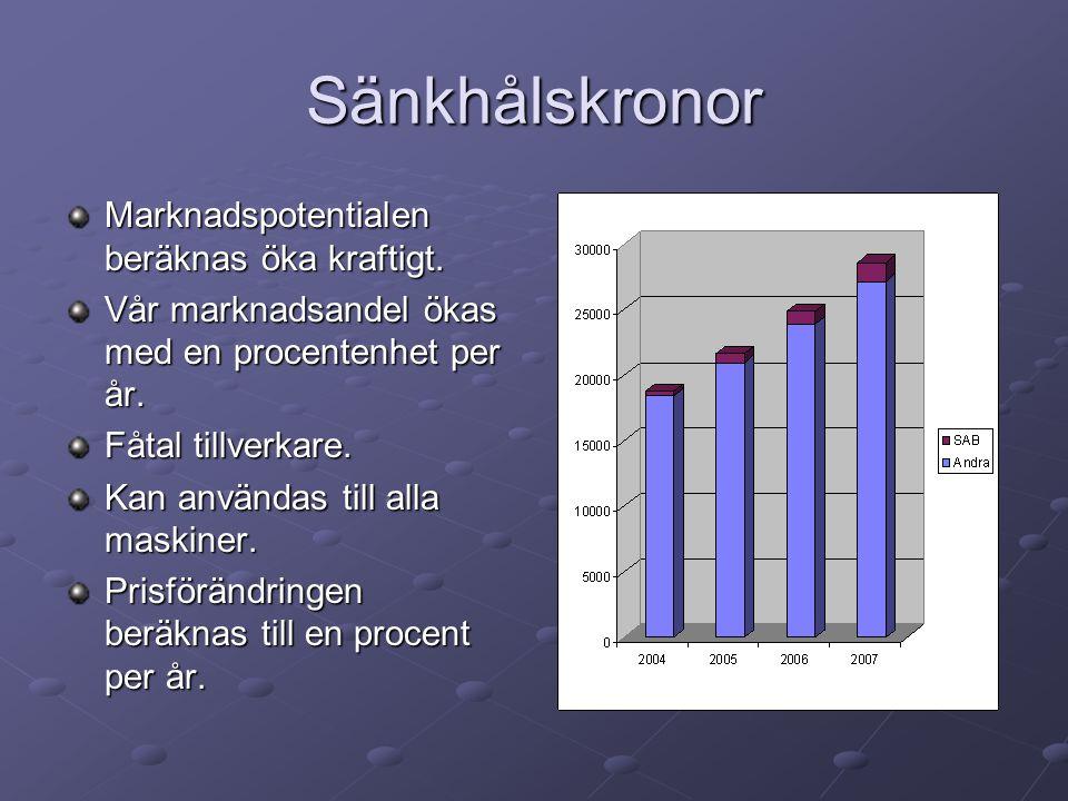 Sänkhålskronor - marknadsföringsstrategi Öka antalet säljare med en per år.
