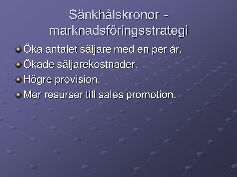 Sänkhålskronor - marknadsföringsstrategi Öka antalet säljare med en per år. Ökade säljarekostnader. Högre provision. Mer resurser till sales promotion