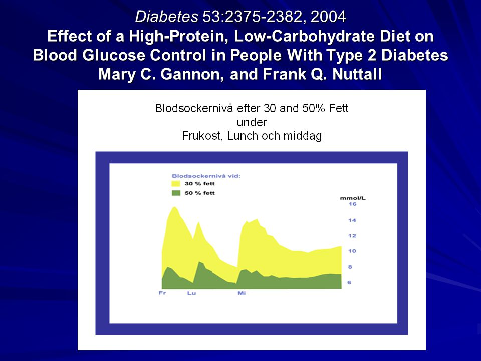 Diabetes 53:2375-2382, 2004 Effect of a High-Protein, Low-Carbohydrate Diet on Blood Glucose Control in People With Type 2 Diabetes Mary C. Gannon, an