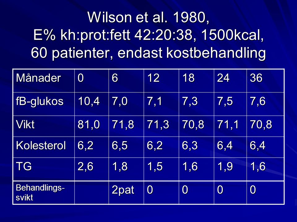 WHO-experten Jim Mann om lågkolhydratskost vid diabetes 1979: It no longer seems justifiable to continue to routinely prescribe low-carbohydrate diets for adult onset diabetes 2004: Such diets would be undesirably high in fat and could increase body weight and decrease insulin sensitivity. 2007: Lower carbohydrate options may be preferable for markedly insulin-resistant individuals.