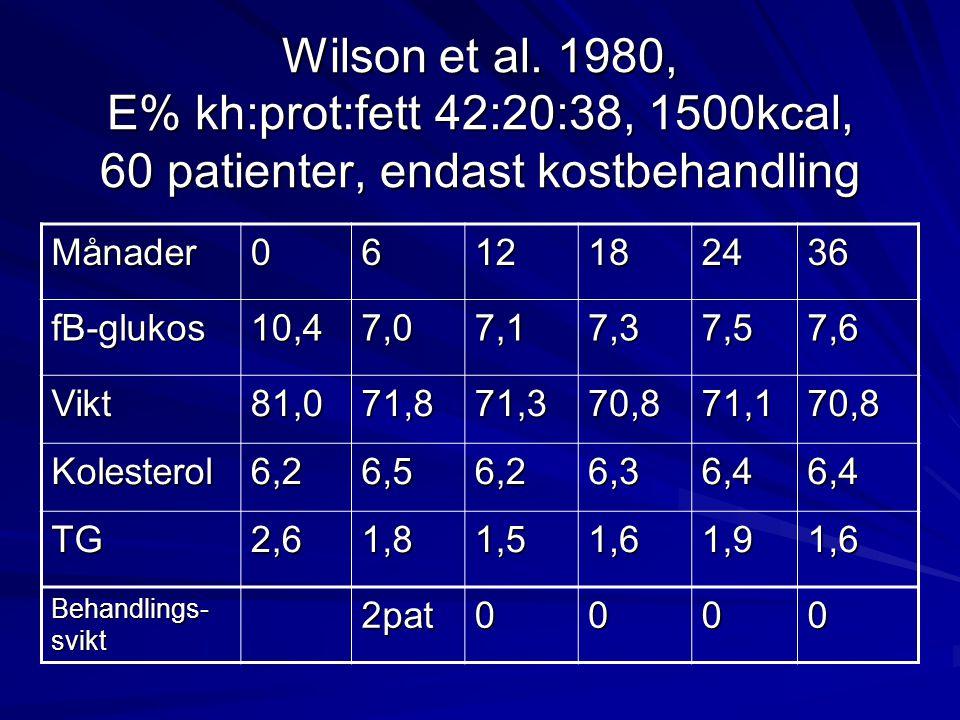 Wilson et al. 1980, E% kh:prot:fett 42:20:38, 1500kcal, 60 patienter, endast kostbehandling Månader0612182436 fB-glukos10,47,07,17,37,57,6 Vikt81,071,
