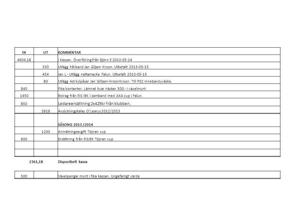 INUTKOMMENTAR 4604,18 I Kassan. Överföring från Björn E 2013-05-14 330Utlägg hårband Jan Giljam Kroon. Utbetalt 2013-05-15 454Jan L - Utlägg nattamack