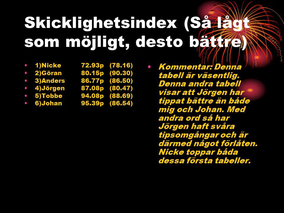 Inspelade pengar 1)Nicke18 725 kr (439) 2)Göran1 311 kr (321) 3)Anders510 kr (553) 4)Tobbe309 kr (378) 5)Johan167 kr (776) 6)Jörgen117 kr (118) summa:21 139 kr (2 585 kr) Kommentar: Detta är ju egentligen den mest väsentliga tabellen.