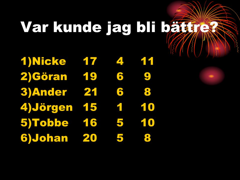 Skicklighetsindex (Så lågt som möjligt, desto bättre) 1)Nicke72.93p(78.16) 2)Göran80.15p(90.30) 3)Anders86.77p(86.50) 4)Jörgen87.08p(80.47) 5)Tobbe94.08p(88.69) 6)Johan95.39p(86.54) Kommentar: Denna tabell är väsentlig.