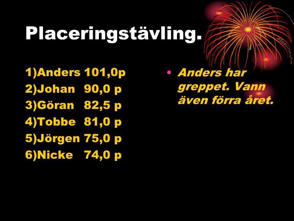 Antal rätt på systemet 12 11 10 1)Nicke 1 2 12 2)Göran 1 3 14 3)Tobbe 3 13 4)Anders 17 5)Johan 7 6)Jörgen 2 S:a 2 8 65 (1) (14) (72) Riktigt bra.