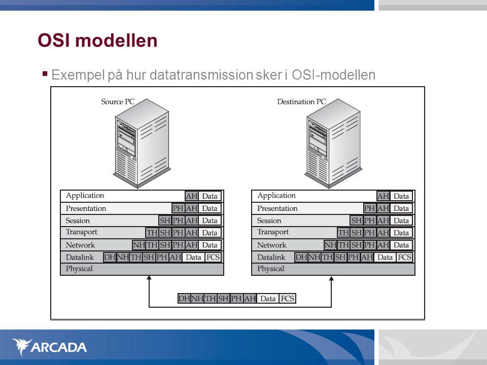 OSI modellen  Exempel på hur datatransmission sker i OSI-modellen