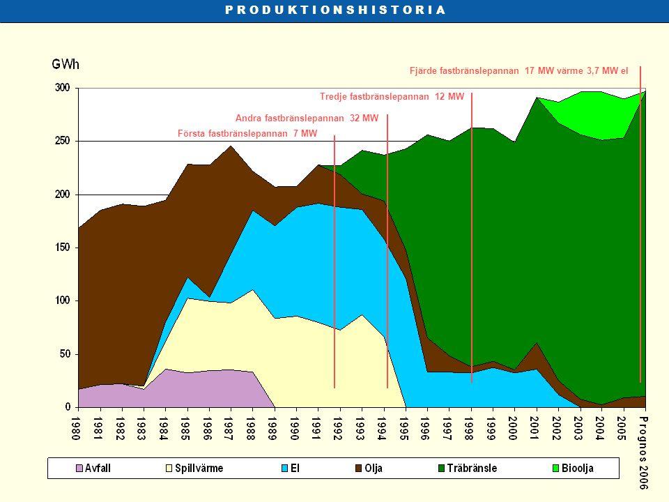 P R O D U K T I O N S H I S T O R I A Första fastbränslepannan 7 MW Andra fastbränslepannan 32 MW Tredje fastbränslepannan 12 MW Fjärde fastbränslepan