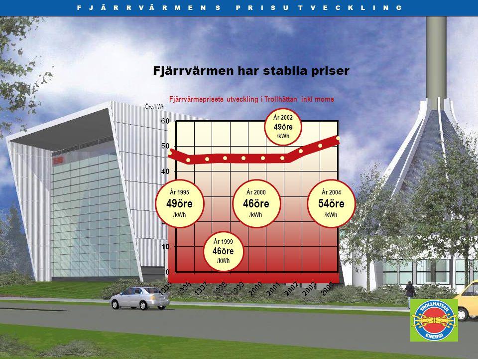 F J Ä R R V Ä R M E N S P R I S U T V E C K L I N G Fjärrvärmen har stabila priser Fjärrvärmeprisets utveckling i Trollhättan inkl moms Öre/kWh År 200