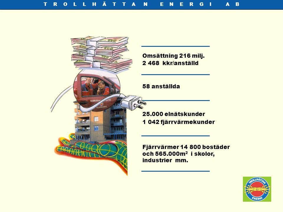 T R O L L H Ä T T A N E N E R G I A B Omsättning 216 milj. 2 468 kkr/anställd 58 anställda Fjärrvärmer 14 800 bostäder och 565.000m 2 i skolor, indust