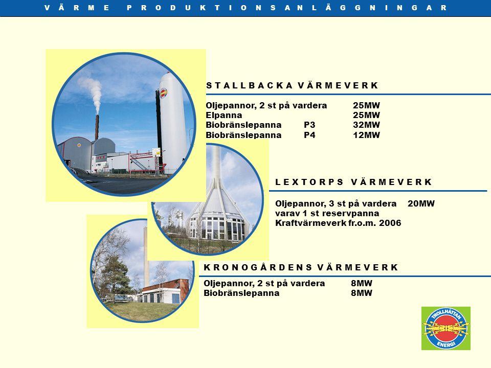 P R O D U K T I O N S H I S T O R I A Första fastbränslepannan 7 MW Andra fastbränslepannan 32 MW Tredje fastbränslepannan 12 MW Fjärde fastbränslepannan 17 MW värme 3,7 MW el