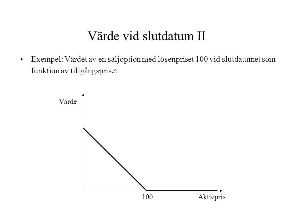 Värde vid slutdatum II Exempel: Värdet av en säljoption med lösenpriset 100 vid slutdatumet som funktion av tillgångspriset. Aktiepris Värde 100