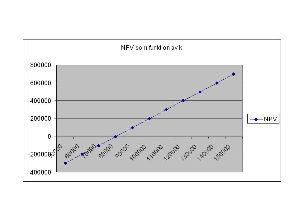 Känslighetsanalys II Exempel II: Antag att projektets intäkter bara uppgår till 50.000 per år men att de förväntas växa med 5 procent per år.