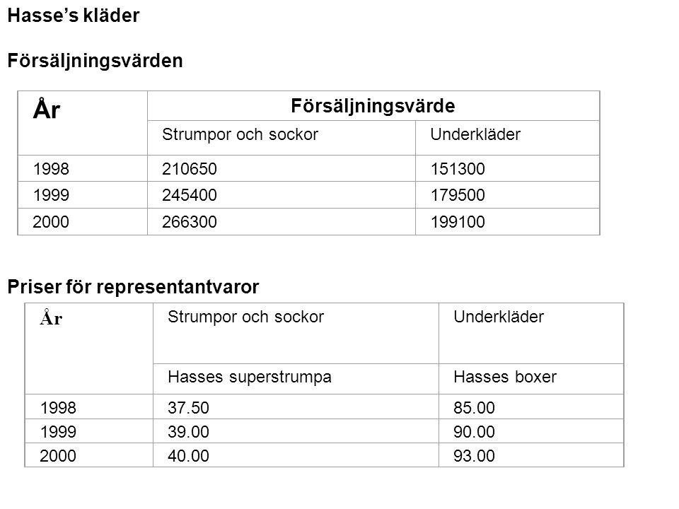 Hasse's kläder Försäljningsvärden År Försäljningsvärde Strumpor och sockorUnderkläder 1998210650151300 1999245400179500 2000266300199100 Priser för representantvaror År Strumpor och sockorUnderkläder Hasses superstrumpaHasses boxer 199837.5085.00 199939.0090.00 200040.0093.00