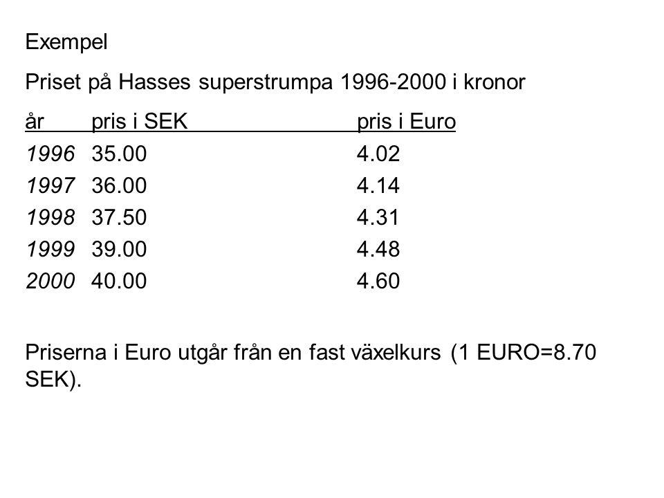 Exempel Priset på Hasses superstrumpa 1996-2000 i kronor årpris i SEKpris i Euro 199635.004.02 199736.004.14 199837.504.31 199939.004.48 200040.004.60 Priserna i Euro utgår från en fast växelkurs (1 EURO=8.70 SEK).