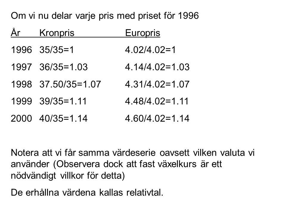 Om vi nu delar varje pris med priset för 1996 År KronprisEuropris 199635/35=14.02/4.02=1 199736/35=1.034.14/4.02=1.03 199837.50/35=1.074.31/4.02=1.07 199939/35=1.114.48/4.02=1.11 200040/35=1.144.60/4.02=1.14 Notera att vi får samma värdeserie oavsett vilken valuta vi använder (Observera dock att fast växelkurs är ett nödvändigt villkor för detta) De erhållna värdena kallas relativtal.