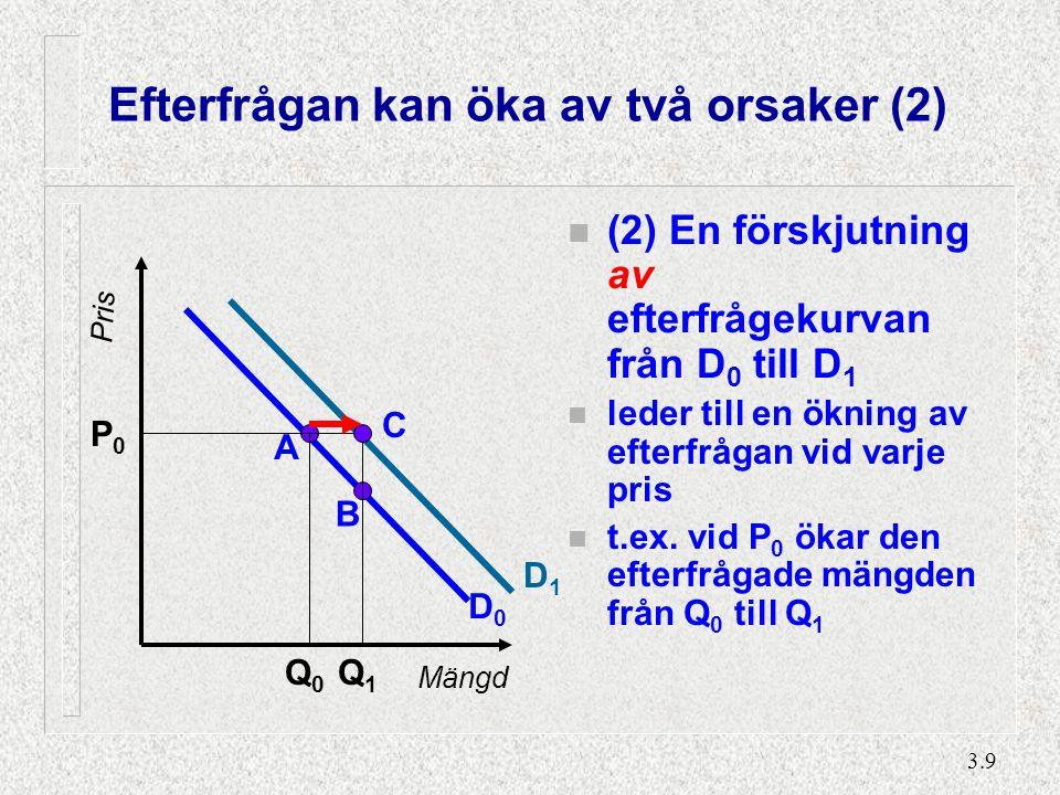 3.9 Efterfrågan kan öka av två orsaker (2) n (2) En förskjutning av efterfrågekurvan från D 0 till D 1 n leder till en ökning av efterfrågan vid varje