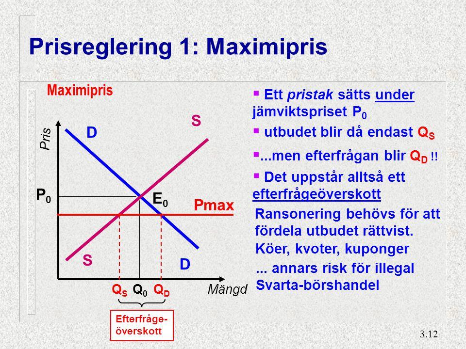 3.12 Prisreglering 1: Maximipris D D S S Q0Q0 P0P0 E0E0 Pris Mängd Efterfråge- överskott Maximipris Pmax QDQD QSQS  Ett pristak sätts under jämviktsp