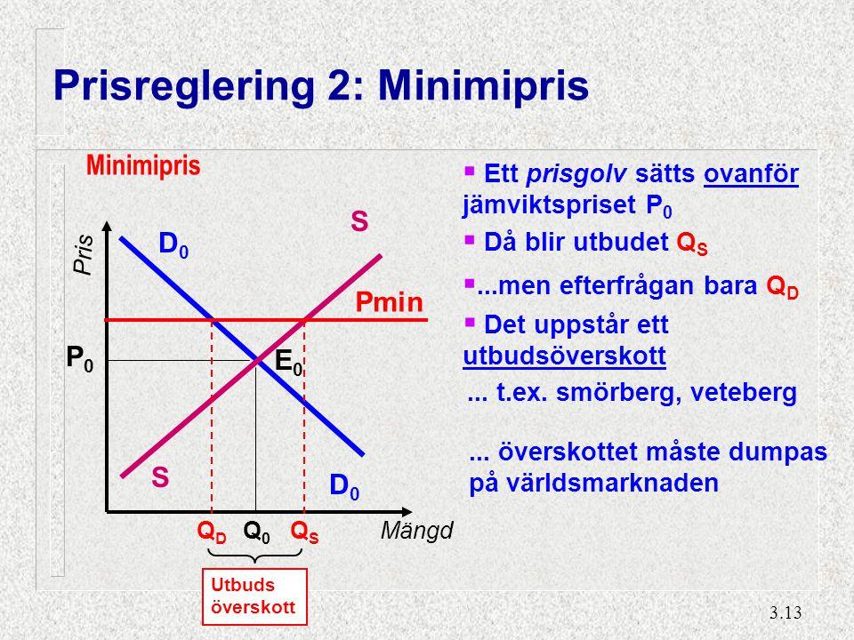 3.13 Prisreglering 2: Minimipris D0D0 D0D0 S S Q0Q0 P0P0 E0E0 Pris Mängd Utbuds överskott Minimipris Pmin QSQS QDQD  Ett prisgolv sätts ovanför jämvi