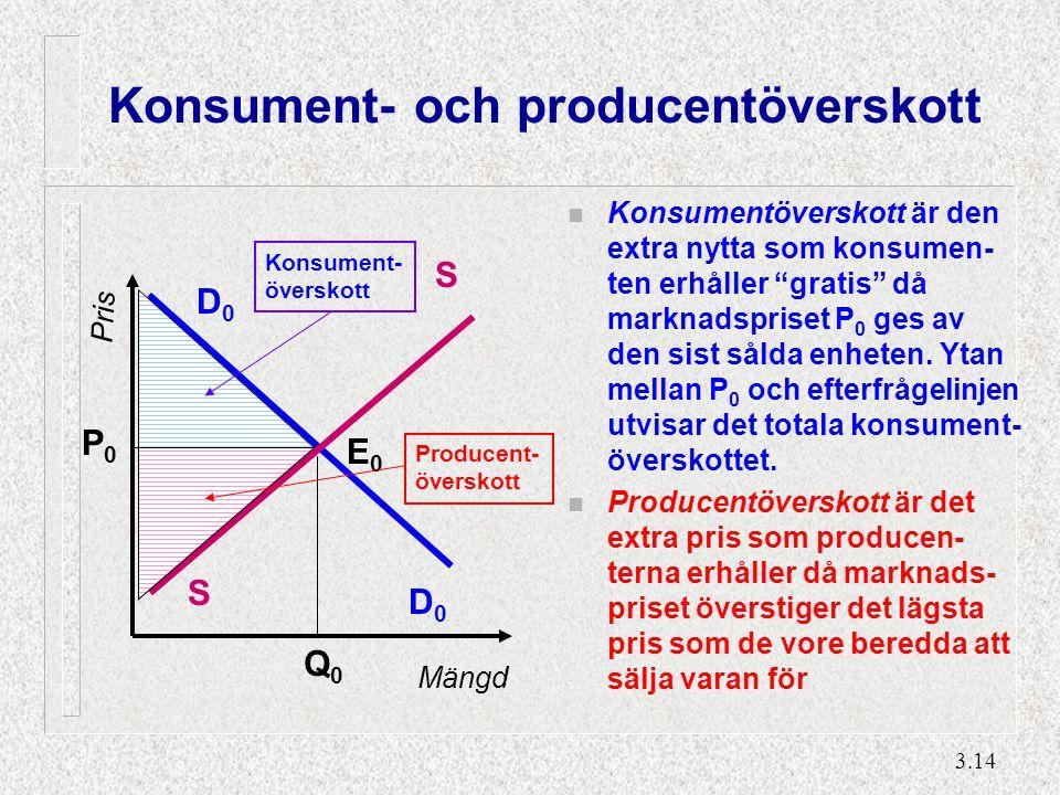 """3.14 Konsument- och producentöverskott n Konsumentöverskott är den extra nytta som konsumen- ten erhåller """"gratis"""" då marknadspriset P 0 ges av den si"""