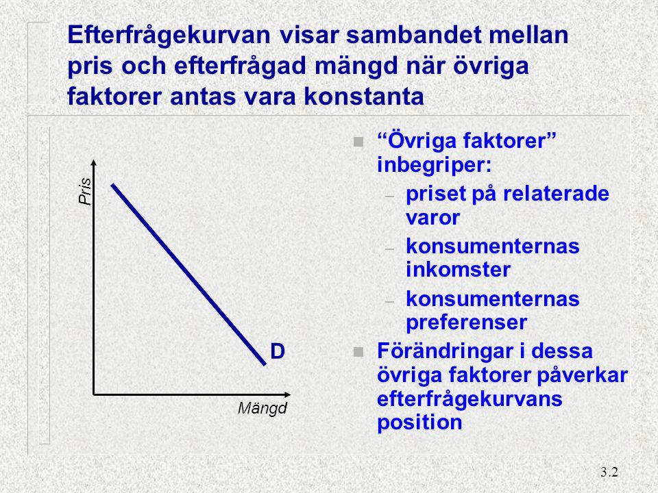 """3.2 Efterfrågekurvan visar sambandet mellan pris och efterfrågad mängd när övriga faktorer antas vara konstanta n """"Övriga faktorer"""" inbegriper: – pris"""