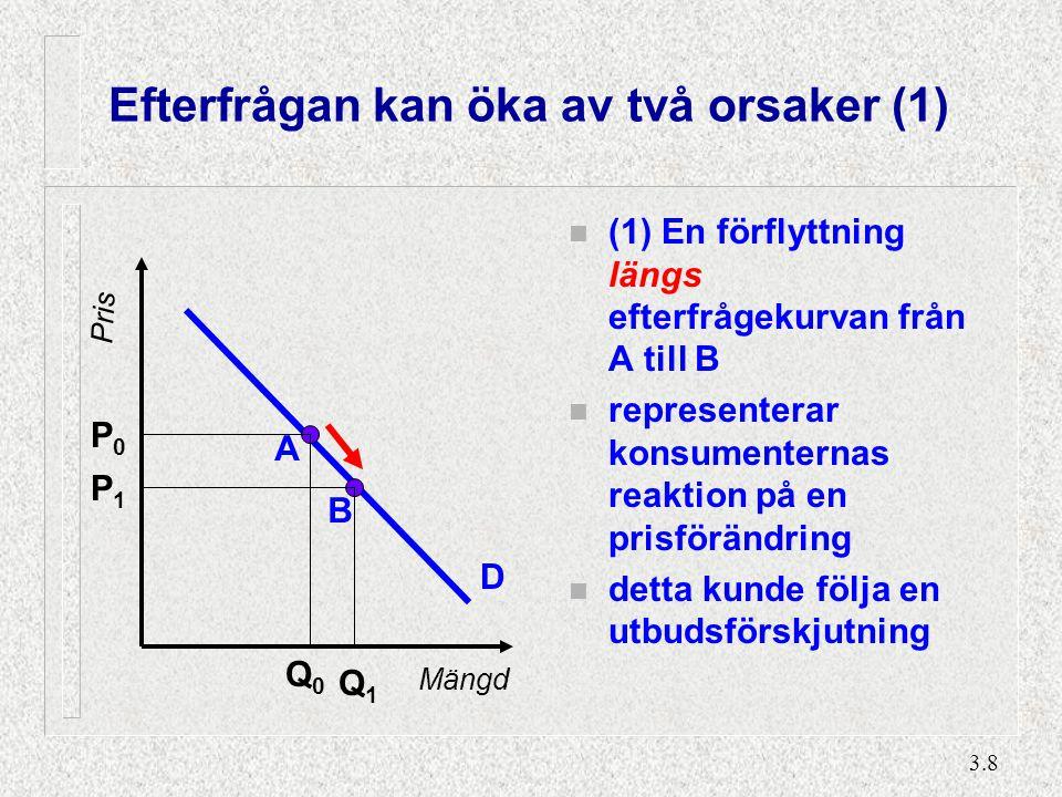 3.8 Efterfrågan kan öka av två orsaker (1) n (1) En förflyttning längs efterfrågekurvan från A till B n representerar konsumenternas reaktion på en pr