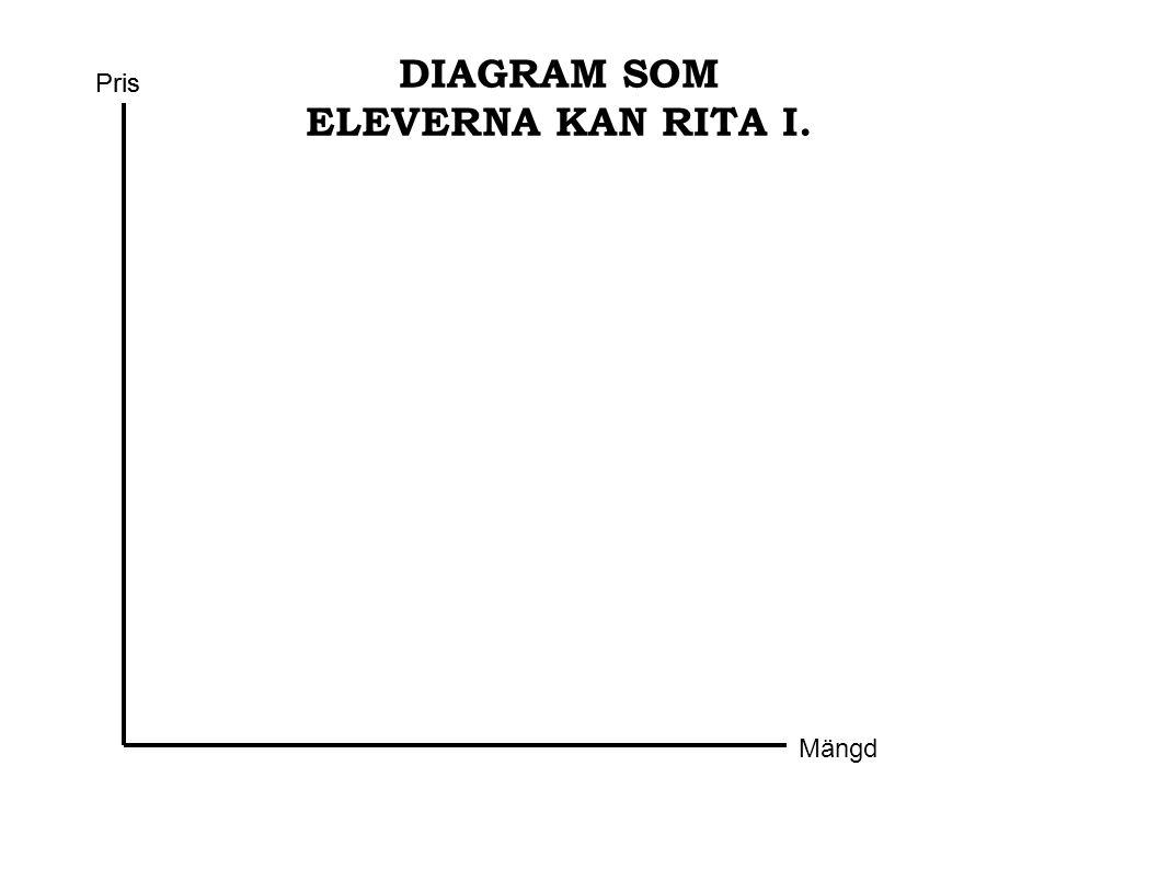 DIAGRAM SOM ELEVERNA KAN RITA I. Pris Mängd Pris