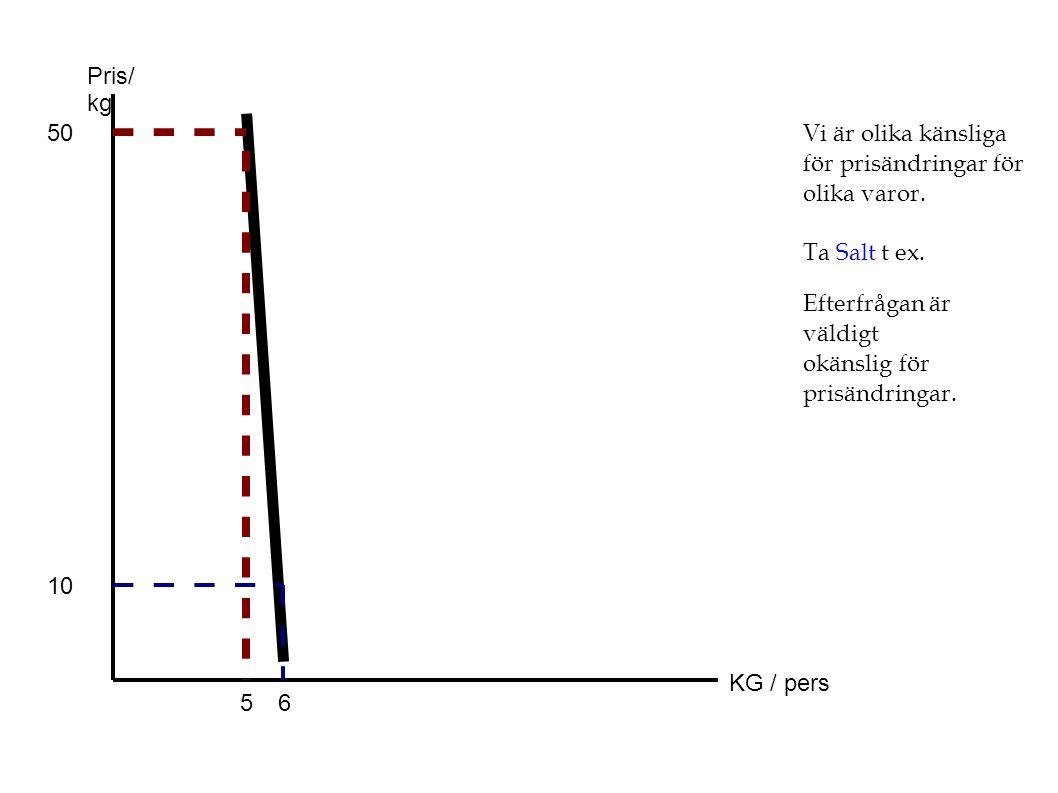 Pris/ kg KG / pers Vi är olika känsliga för prisändringar för olika varor. Ta Salt t ex. 50 10 56 Efterfrågan är väldigt okänslig för prisändringar.