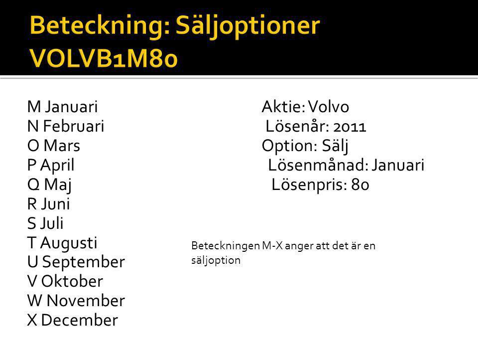 M Januari Aktie: Volvo N Februari Lösenår: 2011 O Mars Option: Sälj P April Lösenmånad: Januari Q Maj Lösenpris: 80 R Juni S Juli T Augusti U Septembe