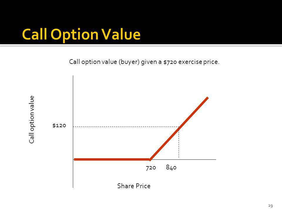 Call option value (buyer) given a $720 exercise price. Share Price Call option value 720 840 $120 29