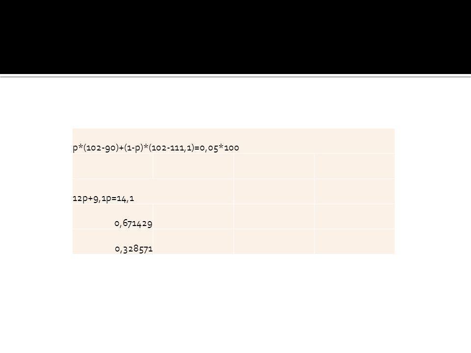 p*(102-90)+(1-p)*(102-111,1)=0,05*100 12p+9,1p=14,1 0,671429 0,328571