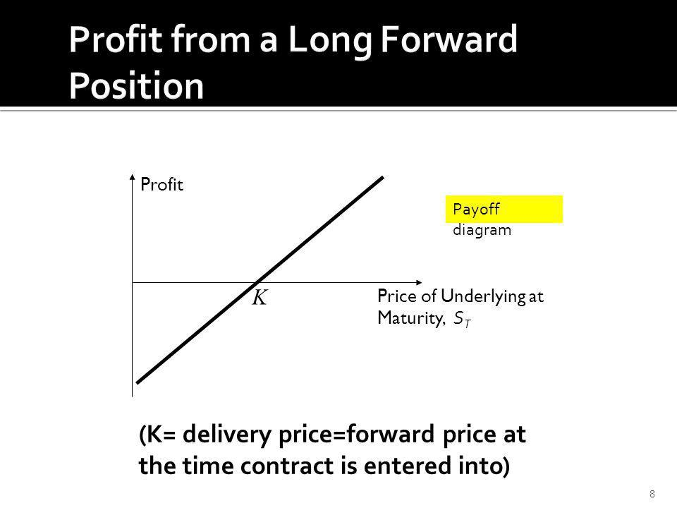 8 Profit Price of Underlying at Maturity, S T K Payoff diagram (K= delivery price=forward price at the time contract is entered into)