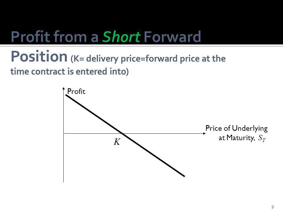  Guld (commodities): F = (1 + r f + s) · S 0  Finansiella tillgångar: F = (1 + r f ) · S 0 S 0 is the spot price.