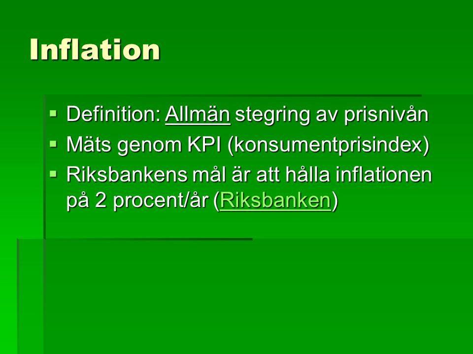 Inflation  Definition: Allmän stegring av prisnivån  Mäts genom KPI (konsumentprisindex)  Riksbankens mål är att hålla inflationen på 2 procent/år (Riksbanken) Riksbanken