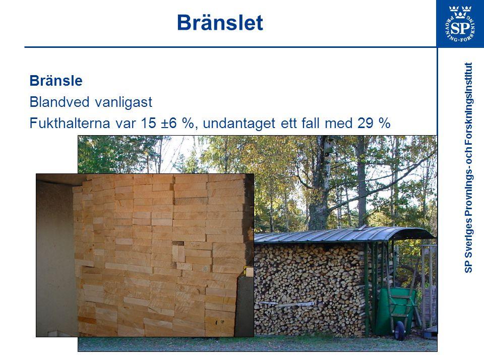 SP Sveriges Provnings- och Forskningsinstitut Bränslet Bränsle Blandved vanligast Fukthalterna var 15 ±6 %, undantaget ett fall med 29 %