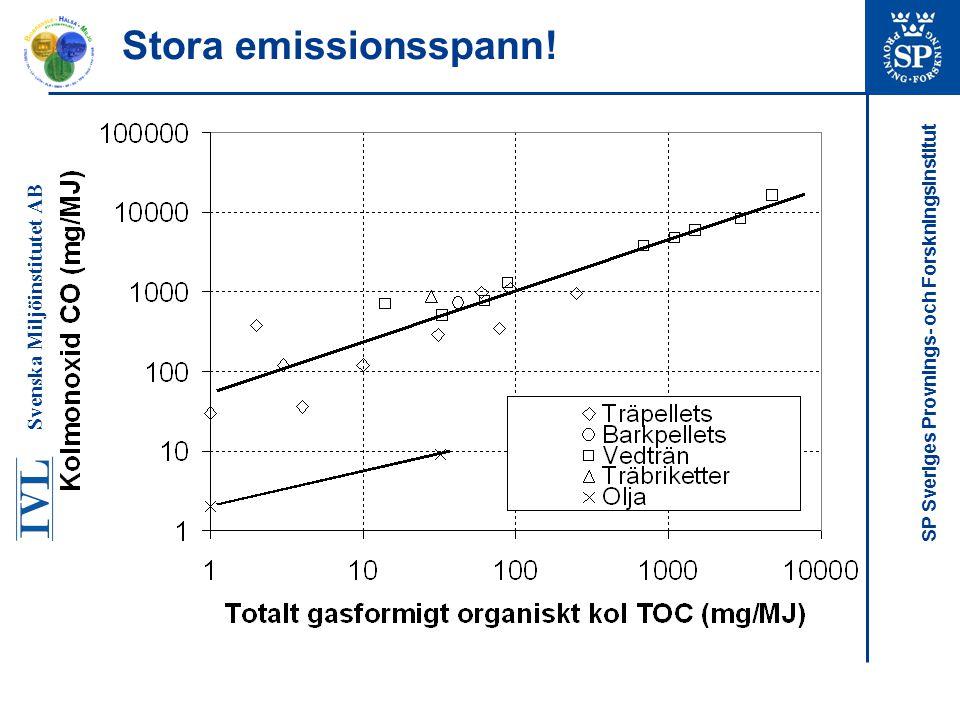 SP Sveriges Provnings- och Forskningsinstitut Stora emissionsspann! Svenska Miljöinstitutet AB