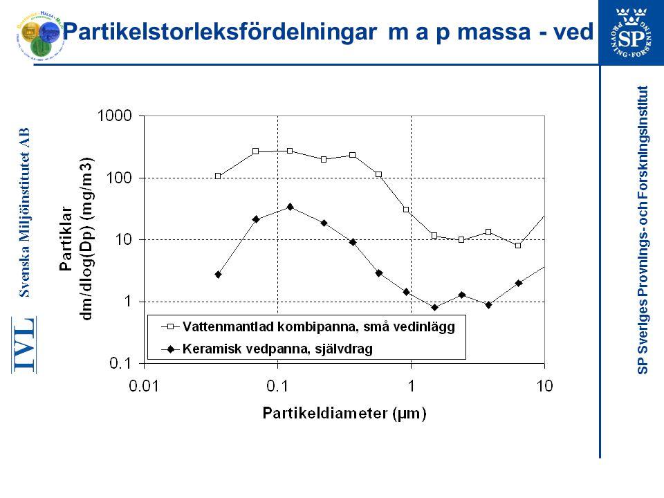 SP Sveriges Provnings- och Forskningsinstitut Partikelstorleksfördelningar m a p massa - ved Svenska Miljöinstitutet AB
