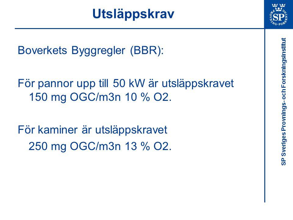 SP Sveriges Provnings- och Forskningsinstitut Utsläppskrav Boverkets Byggregler (BBR): För pannor upp till 50 kW är utsläppskravet 150 mg OGC/m3n 10 %