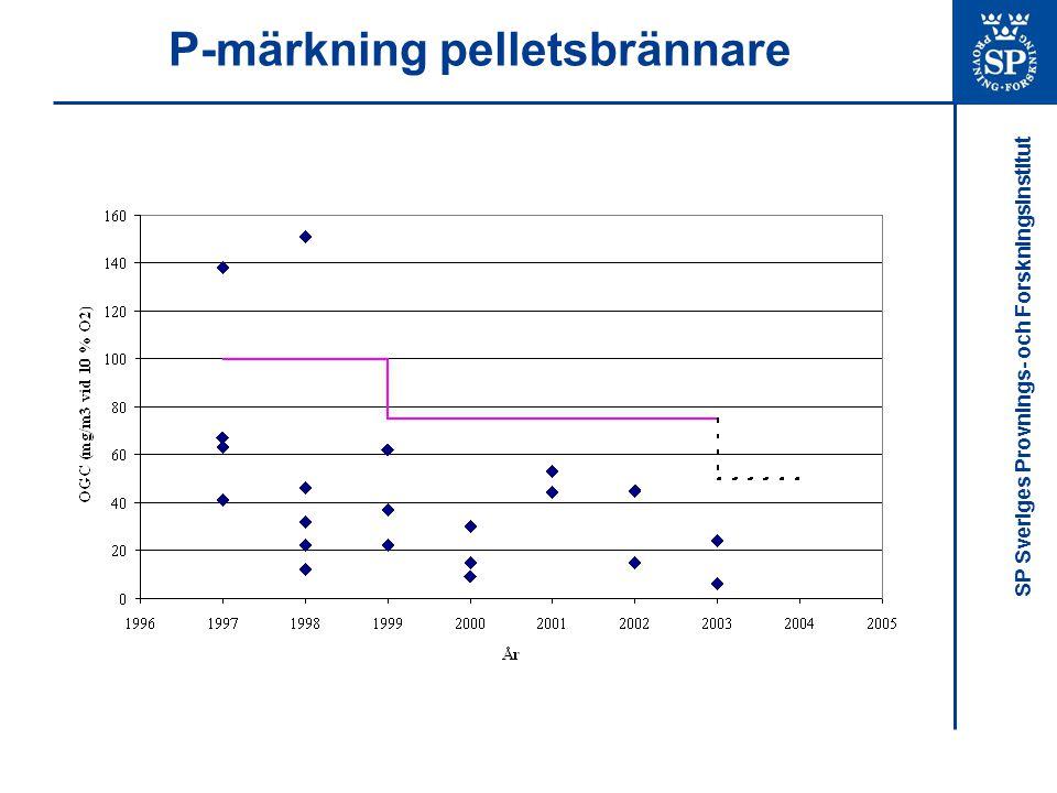 SP Sveriges Provnings- och Forskningsinstitut P-märkning pelletsbrännare