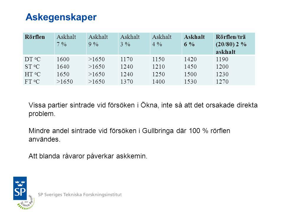 Askegenskaper RörflenAskhalt 7 % Askhalt 9 % Askhalt 3 % Askhalt 4 % Askhalt 6 % Rörflen/trä (20/80) 2 % askhalt DT o C ST o C HT o C FT o C 1600 1640